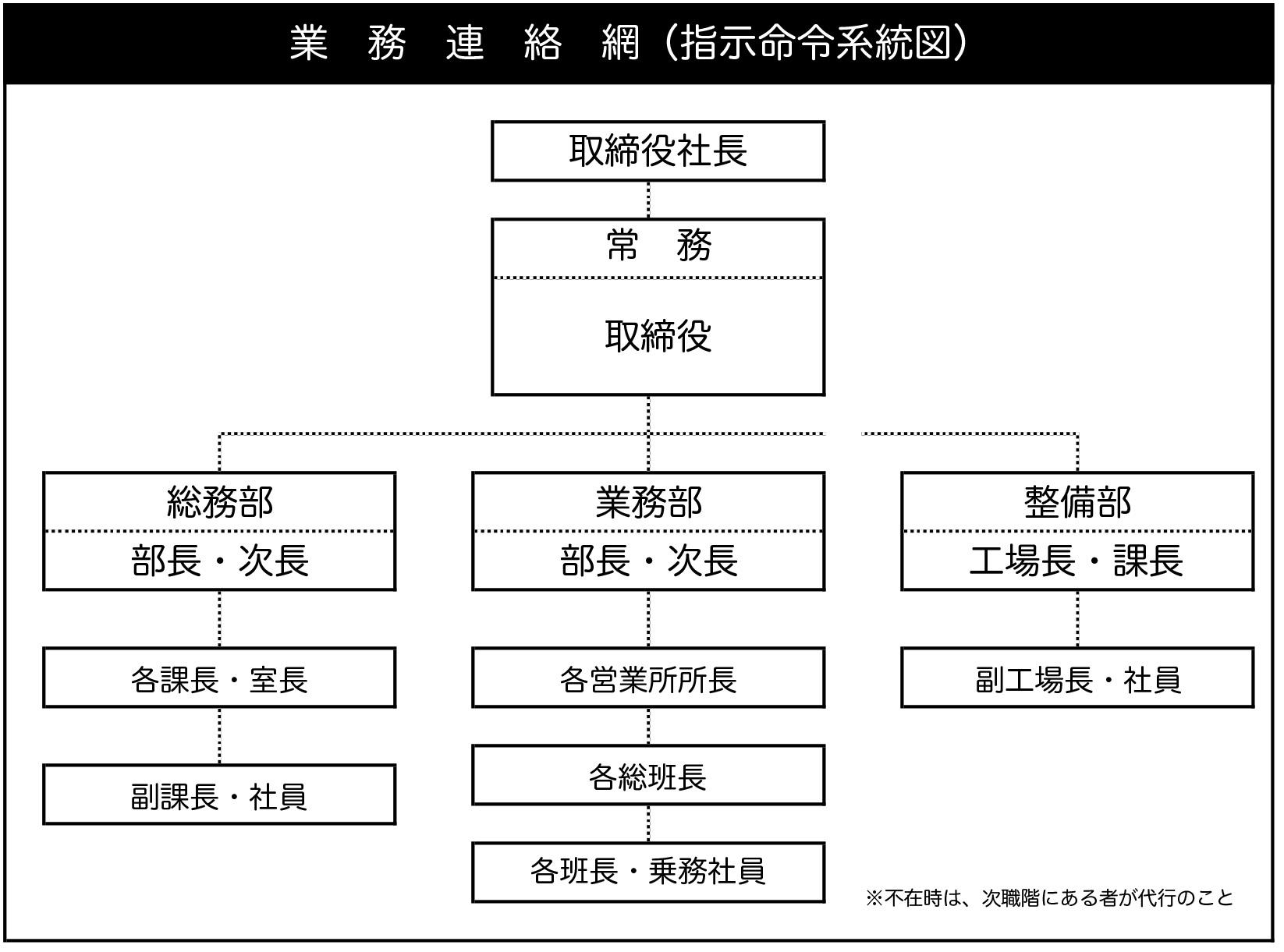命令 系統 図